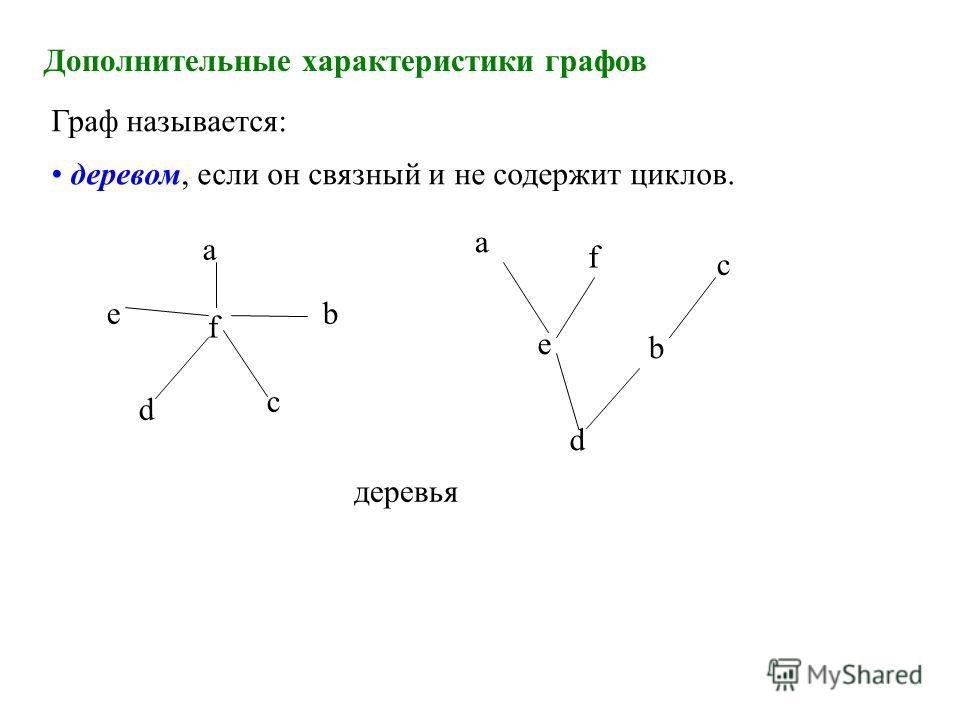 Дополнительные характеристики графов Граф называется: деревом, если он связный и не содержит циклов. деревья a b c d e f a b c d e f