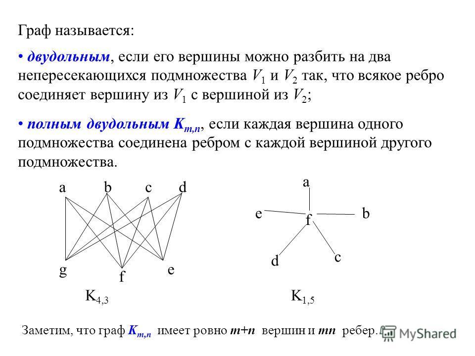 двудольным, если его вершины можно разбить на два непересекающихся подмножества V 1 и V 2 так, что всякое ребро соединяет вершину из V 1 с вершиной из V 2 ; полным двудольным K m,n, если каждая вершина одного подмножества соединена ребром с каждой ве