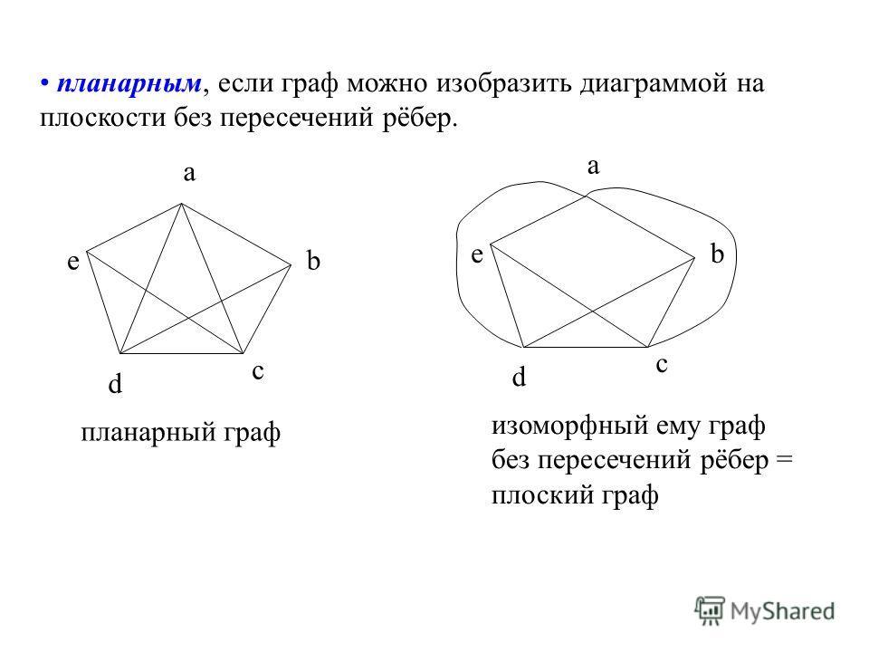 планарным, если граф можно изобразить диаграммой на плоскости без пересечений рёбер. a b c d e планарный граф изоморфный ему граф без пересечений рёбер = плоский граф a b c d e
