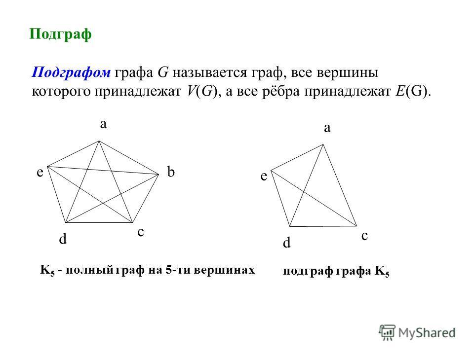 Подграф Подграфом графа G называется граф, все вершины которого принадлежат V(G), а все рёбра принадлежат E(G). K 5 - полный граф на 5-ти вершинах a b c d e a c d e подграф графа K 5