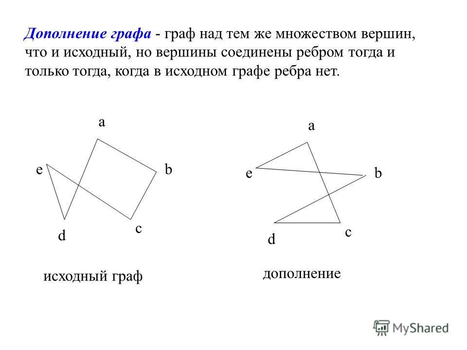 Дополнение графа - граф над тем же множеством вершин, что и исходный, но вершины соединены ребром тогда и только тогда, когда в исходном графе ребра нет. a b c d e a b c d e исходный граф дополнение