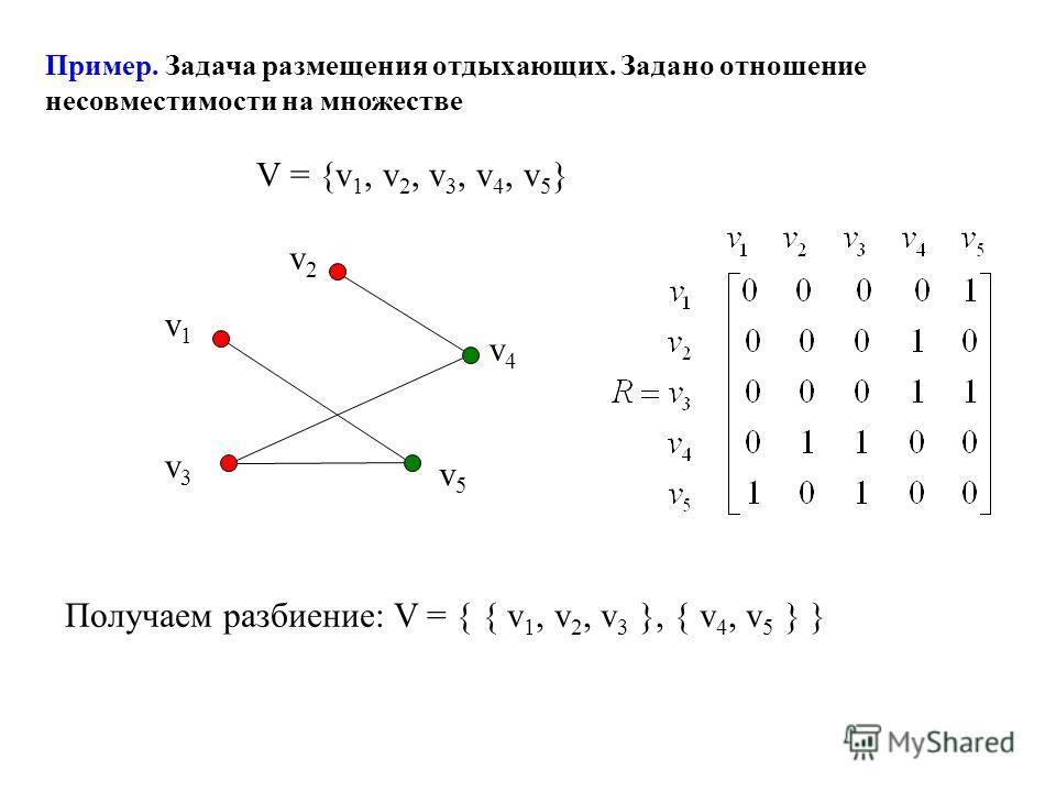 Пример. Задача размещения отдыхающих. Задано отношение несовместимости на множестве V = {v 1, v 2, v 3, v 4, v 5 } Получаем разбиение: V = { { v 1, v 2, v 3 }, { v 4, v 5 } } v2v2 v4v4 v5v5 v3v3 v1v1