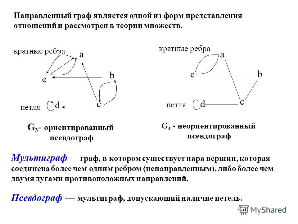 a b c d e a b c d e G 3 - ориентированный псевдограф G 4 - неориентированный псевдограф петля Направленный граф является одной из форм представления отношений и рассмотрен в теории множеств. кратные ребра Мультиграф граф, в котором существует пара ве