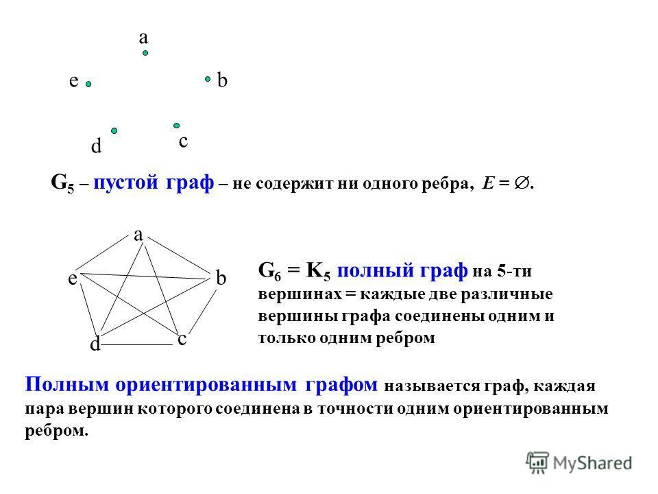 a b c d e G 5 – пустой граф – не содержит ни одного ребра, Е =. a b c d e G 6 = K 5 полный граф на 5-ти вершинах = каждые две различные вершины графа соединены одним и только одним ребром Полным ориентированным графом называется граф, каждая пара вер