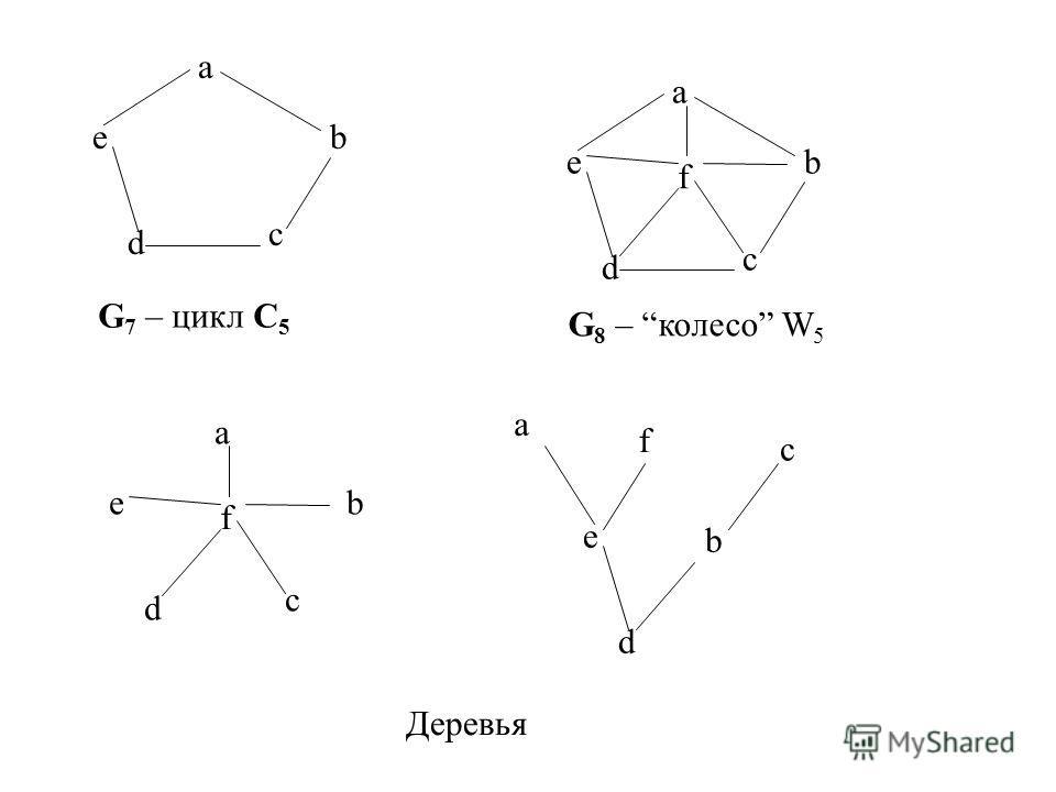 a b c d e G 7 – цикл C 5 a b c d e G 8 – колесо W 5 f Деревья a b c d e f a b c d e f