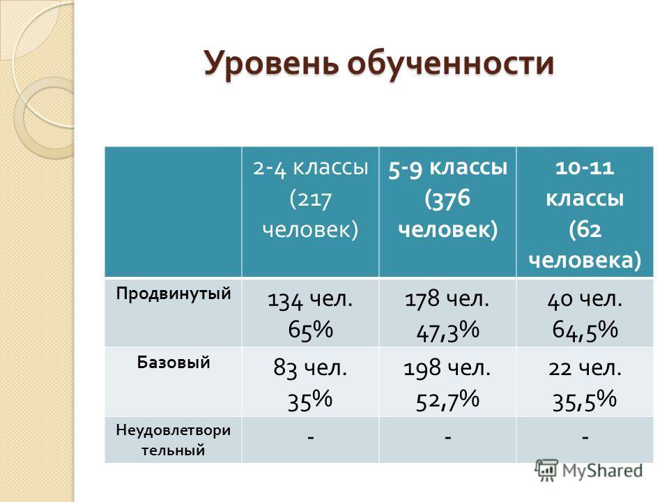 Уровень обученности Уровень обученности 2-4 классы (217 человек ) 5-9 классы (376 человек ) 10-11 классы (62 человека ) Продвинутый 134 чел. 65% 178 чел. 47,3% 40 чел. 64,5% Базовый 83 чел. 35% 198 чел. 52,7% 22 чел. 35,5% Неудовлетвори тельный ---