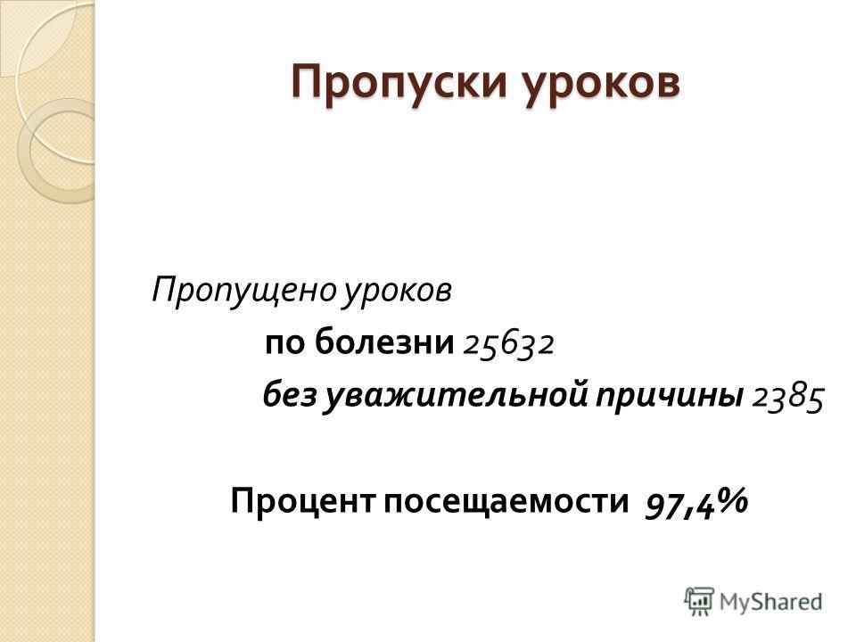 Пропуски уроков Пропущено уроков по болезни 25632 без уважительной причины 2385 Процент посещаемости 97,4%
