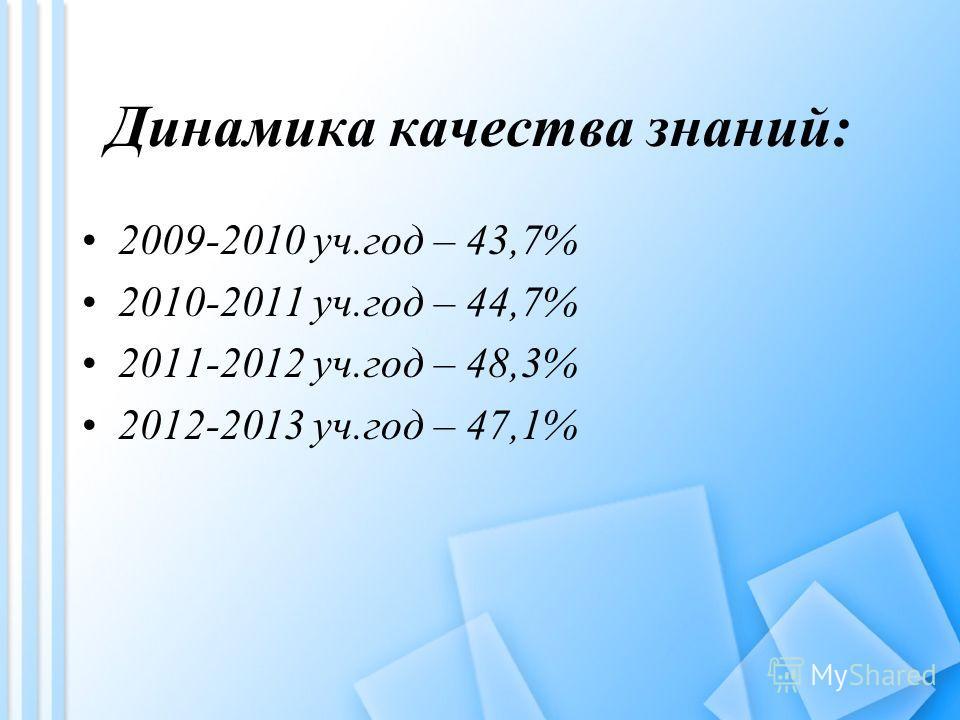 Динамика качества знаний: 2009-2010 уч.год – 43,7% 2010-2011 уч.год – 44,7% 2011-2012 уч.год – 48,3% 2012-2013 уч.год – 47,1%