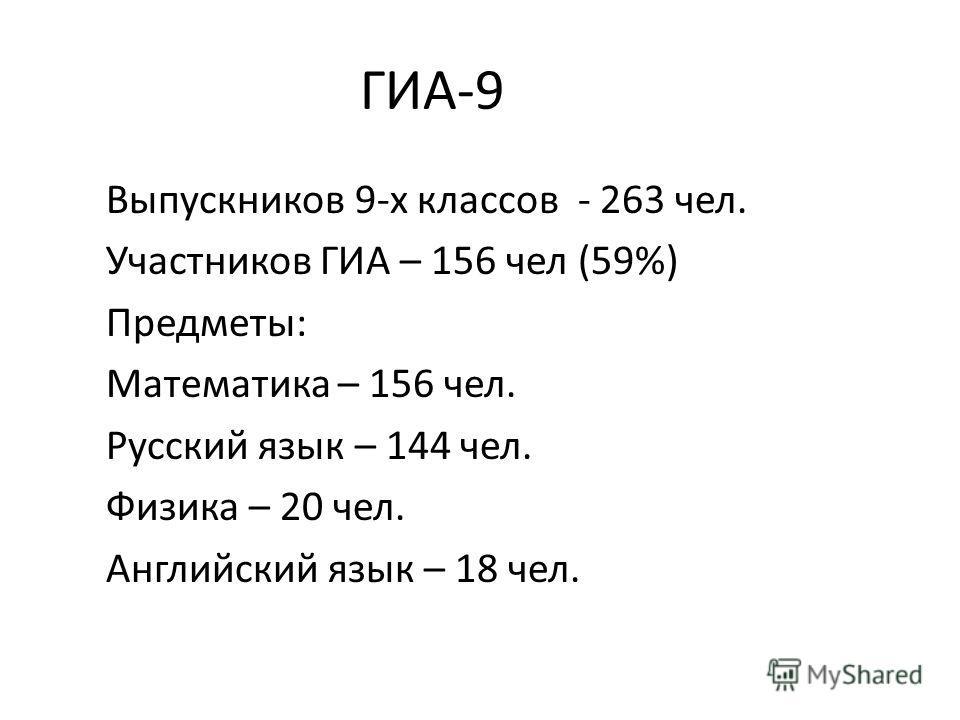 ГИА-9 Выпускников 9-х классов - 263 чел. Участников ГИА – 156 чел (59%) Предметы: Математика – 156 чел. Русский язык – 144 чел. Физика – 20 чел. Английский язык – 18 чел.
