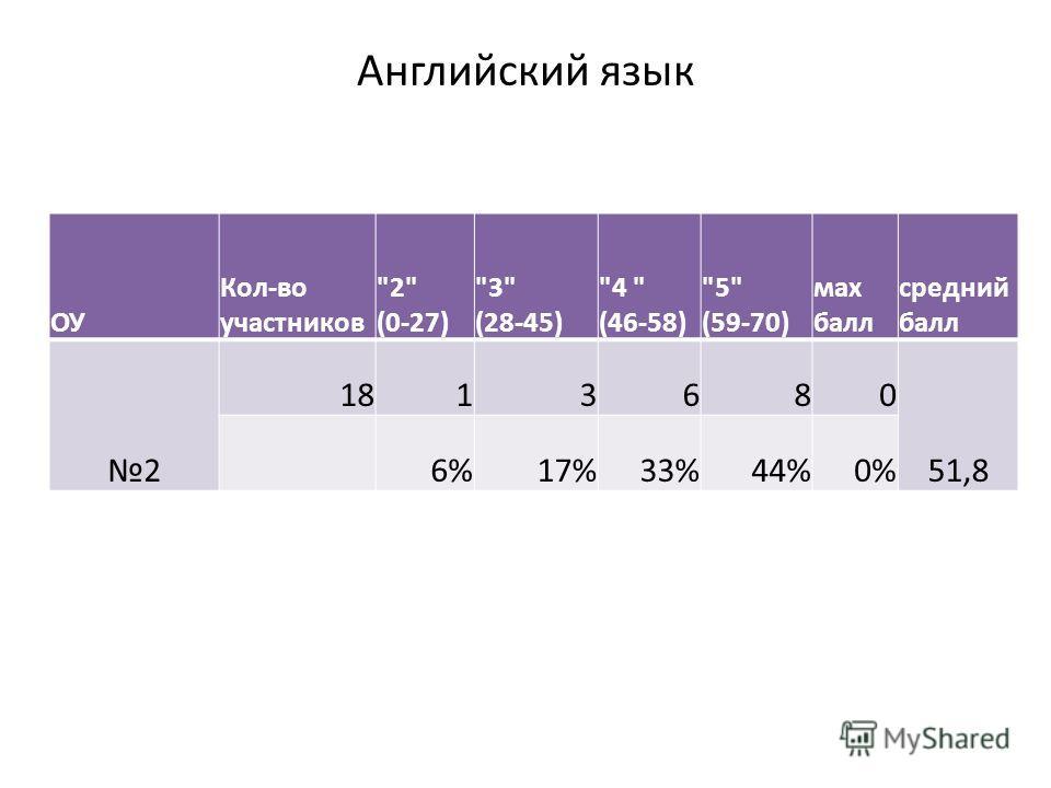 Английский язык ОУ Кол-во участников 2 (0-27) 3 (28-45) 4  (46-58) 5 (59-70) мах балл средний балл 2 1813680 51,8 6%17%33%44%0%