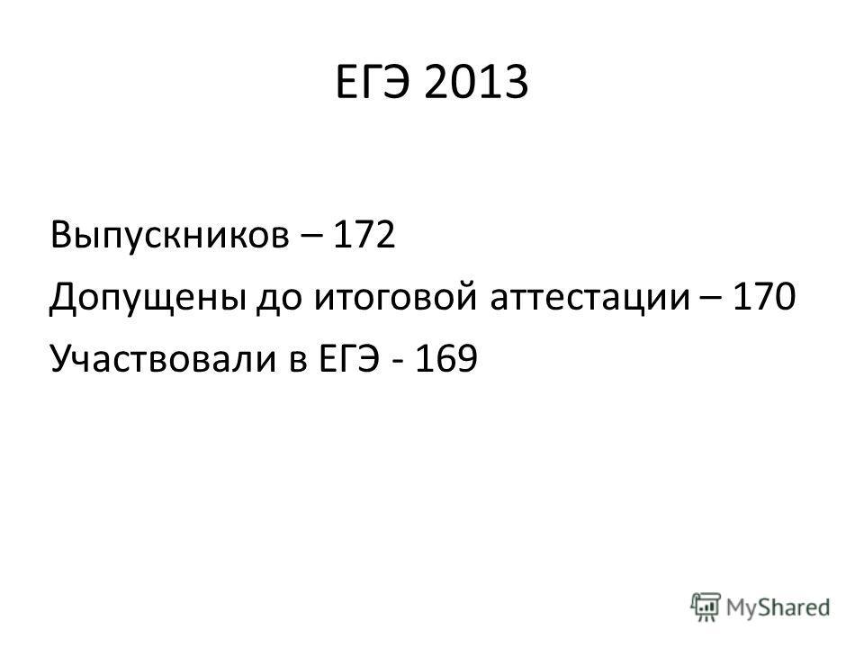 ЕГЭ 2013 Выпускников – 172 Допущены до итоговой аттестации – 170 Участвовали в ЕГЭ - 169