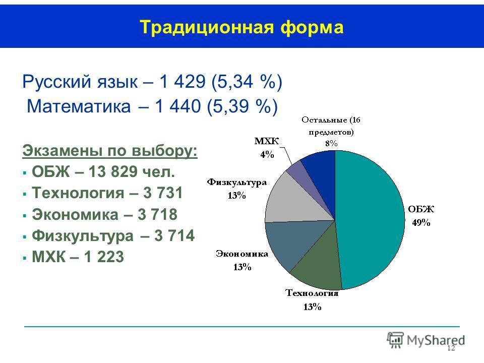 12 Русский язык – 1 429 (5,34 %) Математика – 1 440 (5,39 %) Экзамены по выбору: ОБЖ – 13 829 чел. Технология – 3 731 Экономика – 3 718 Физкультура – 3 714 МХК – 1 223 Традиционная форма