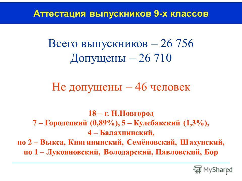 8 Всего выпускников – 26 756 Допущены – 26 710 Не допущены – 46 человек 18 – г. Н.Новгород 7 – Городецкий (0,89%), 5 – Кулебакский (1,3%), 4 – Балахнинский, по 2 – Выкса, Княгининский, Семёновский, Шахунский, по 1 – Лукояновский, Володарский, Павловс