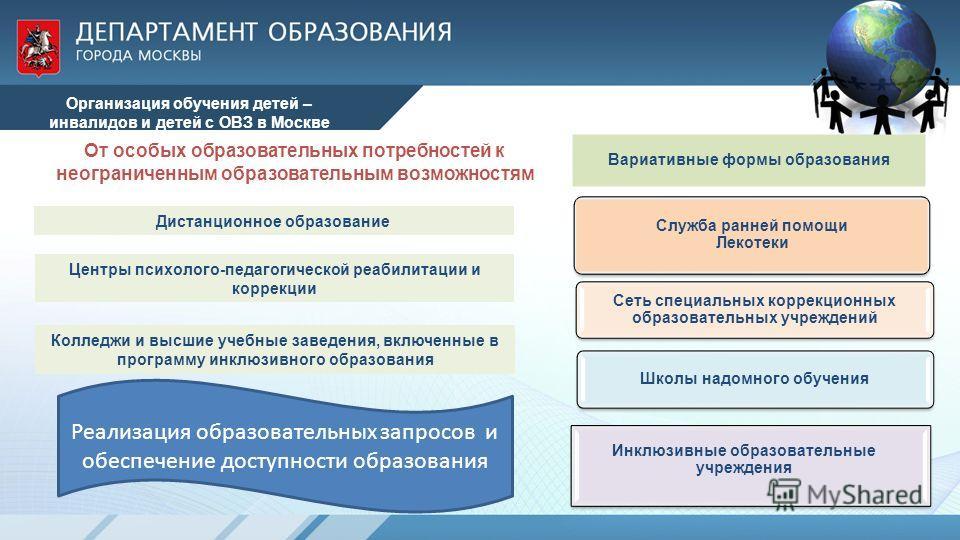 Организация обучения детей – инвалидов и детей с ОВЗ в Москве Дистанционное образование Реализация образовательных запросов и обеспечение доступности образования Колледжи и высшие учебные заведения, включенные в программу инклюзивного образования Цен