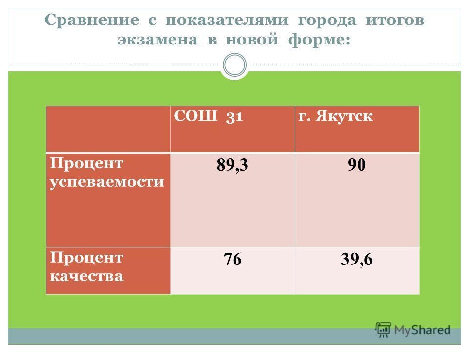 Сравнение с показателями города итогов экзамена в новой форме: СОШ 31г. Якутск Процент успеваемости 89,390 Процент качества 7639,6