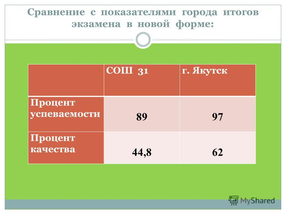 Сравнение с показателями города итогов экзамена в новой форме: СОШ 31г. Якутск Процент успеваемости 8997 Процент качества 44,862