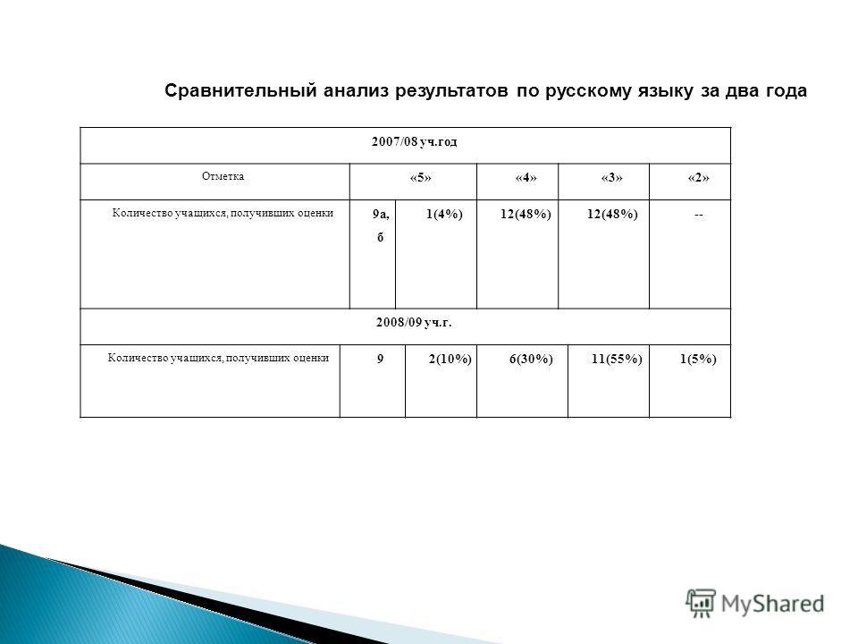2007/08 уч.год Отметка «5»«4»«3»«2» Количество учащихся, получивших оценки 9а, б 1(4%)12(48%) -- 2008/09 уч.г. Количество учащихся, получивших оценки 92(10%)6(30%)11(55%)1(5%) Сравнительный анализ результатов по русскому языку за два года