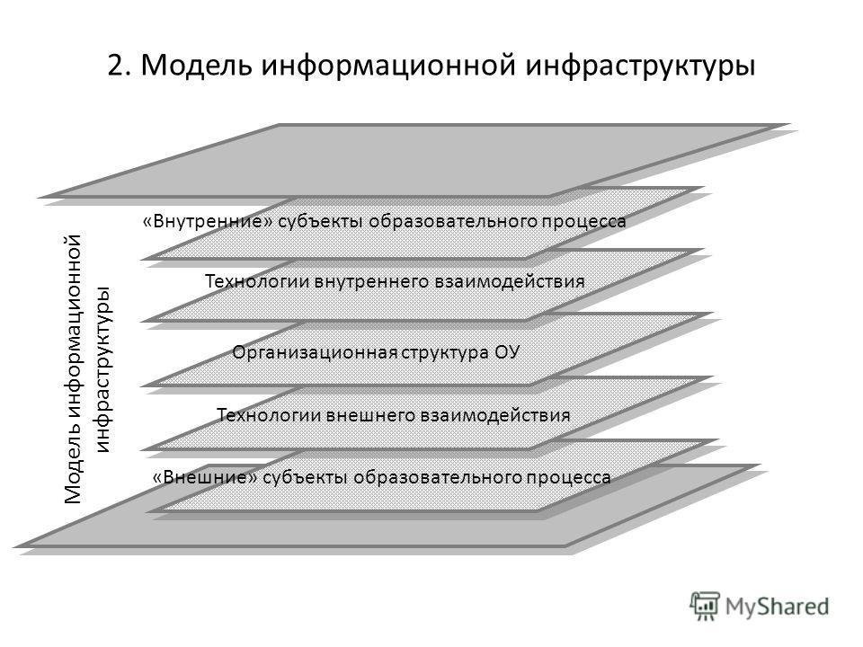 2. Модель информационной инфраструктуры Организационная структура ОУ «Внутренние» субъекты образовательного процесса Технологии внутреннего взаимодействия Технологии внешнего взаимодействия «Внешние» субъекты образовательного процесса Модель информац