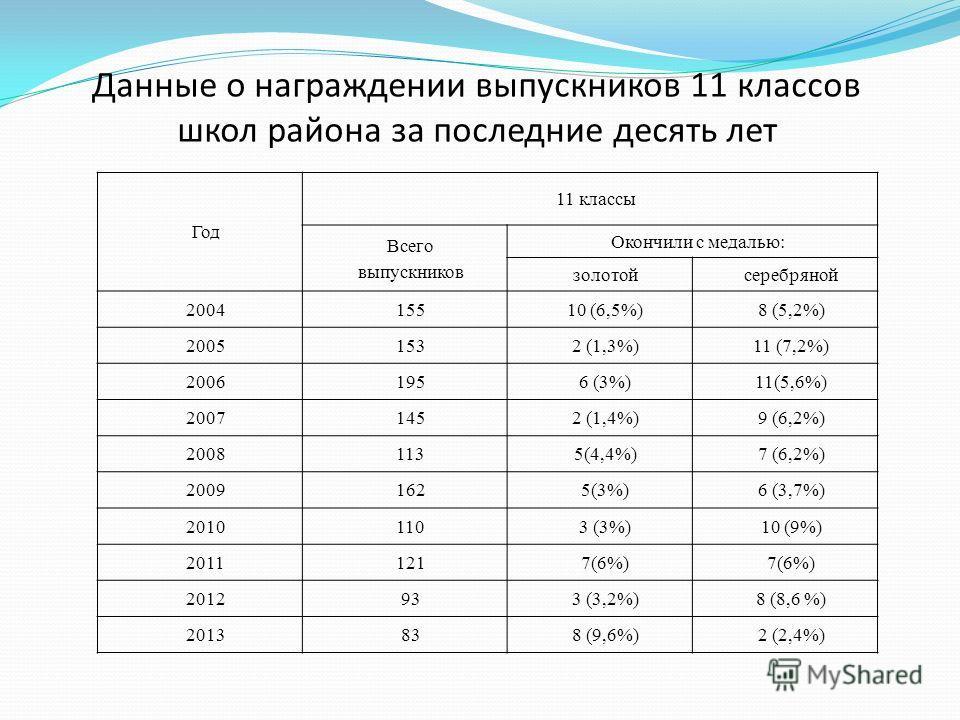 Год 11 классы Всего выпускников Окончили с медалью: золотойсеребряной 200415510 (6,5%)8 (5,2%) 20051532 (1,3%)11 (7,2%) 20061956 (3%)11(5,6%) 20071452 (1,4%)9 (6,2%) 20081135(4,4%)7 (6,2%) 20091625(3%)6 (3,7%) 20101103 (3%)10 (9%) 20111217(6%) 201293