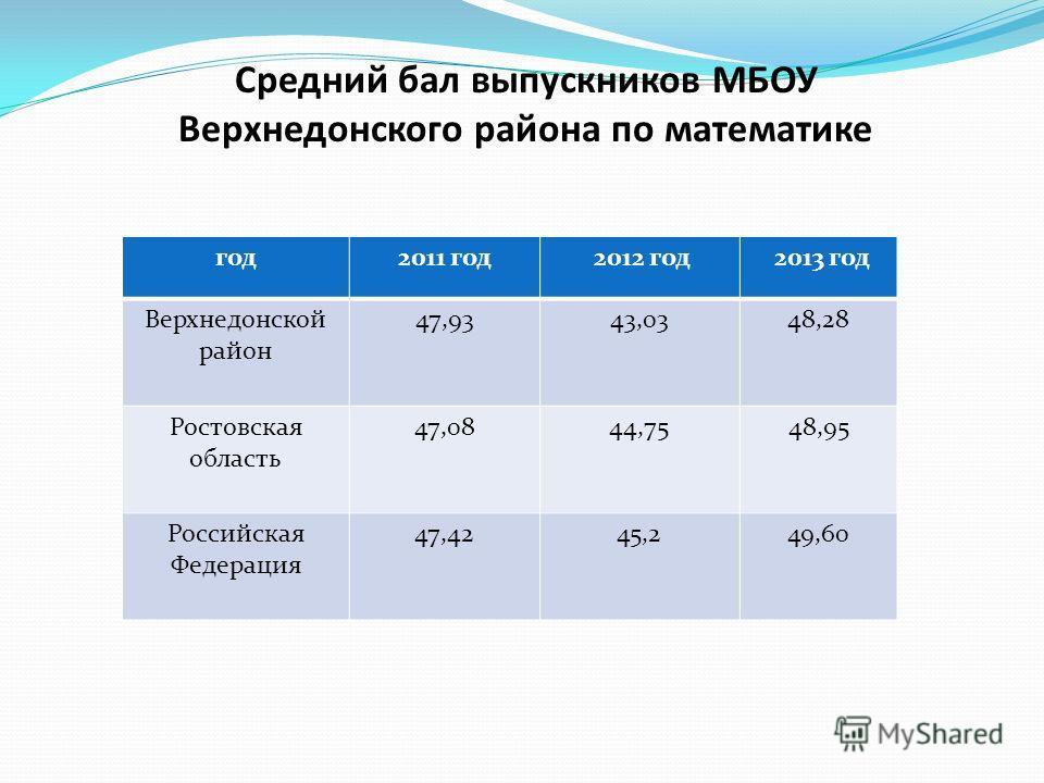 Средний бал выпускников МБОУ Верхнедонского района по математике год2011 год 2012 год 2013 год Верхнедонской район 47,9343,0348,28 Ростовская область 47,0844,7548,95 Российская Федерация 47,4245,249,60