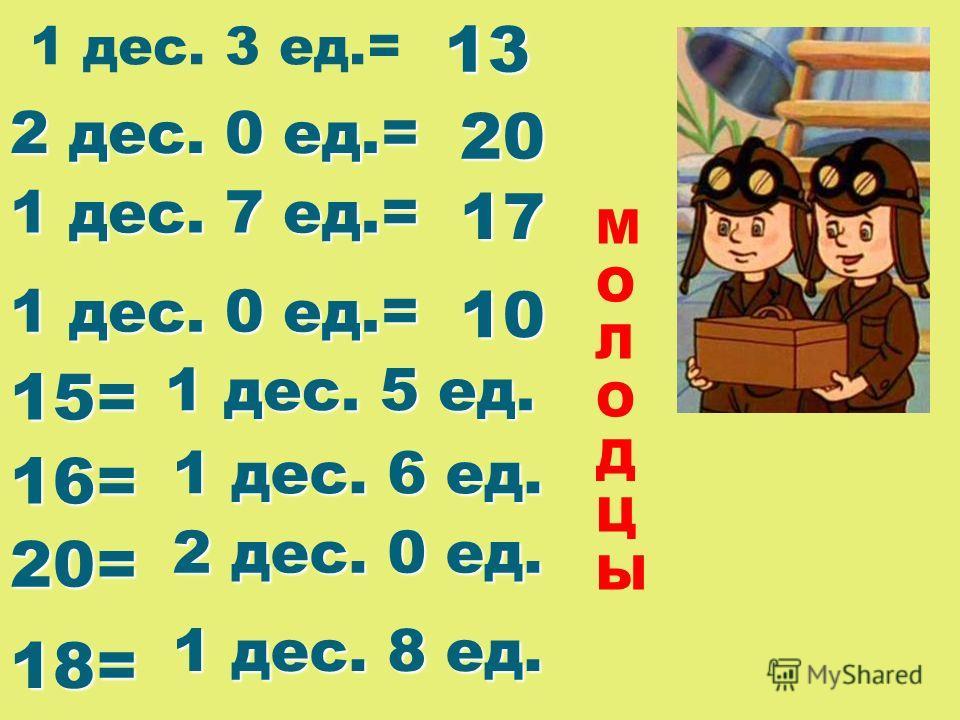 1 дес. 3 ед.=13 2 дес. 0 ед.= 20 1 дес. 7 ед.= 17 1 дес. 0 ед.= 10 15= 1 дес. 5 ед. 16= 1 дес. 6 ед. 20= 2 дес. 0 ед. 18= 1 дес. 8 ед. МОЛОДЦЫМОЛОДЦЫ