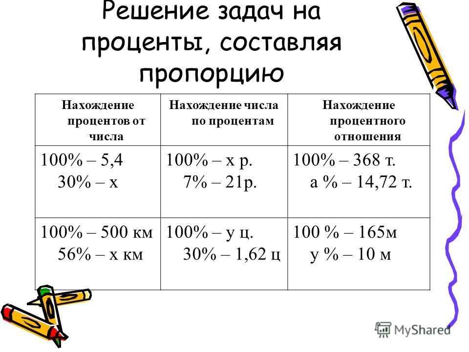 Решение задач на проценты, составляя пропорцию Нахождение процентов от числа Нахождение числа по процентам Нахождение процентного отношения 100% – 5,4 30% – х 100% – х р. 7% – 21р. 100% – 368 т. а % – 14,72 т. 100% – 500 км 56% – х км 100% – у ц. 30%