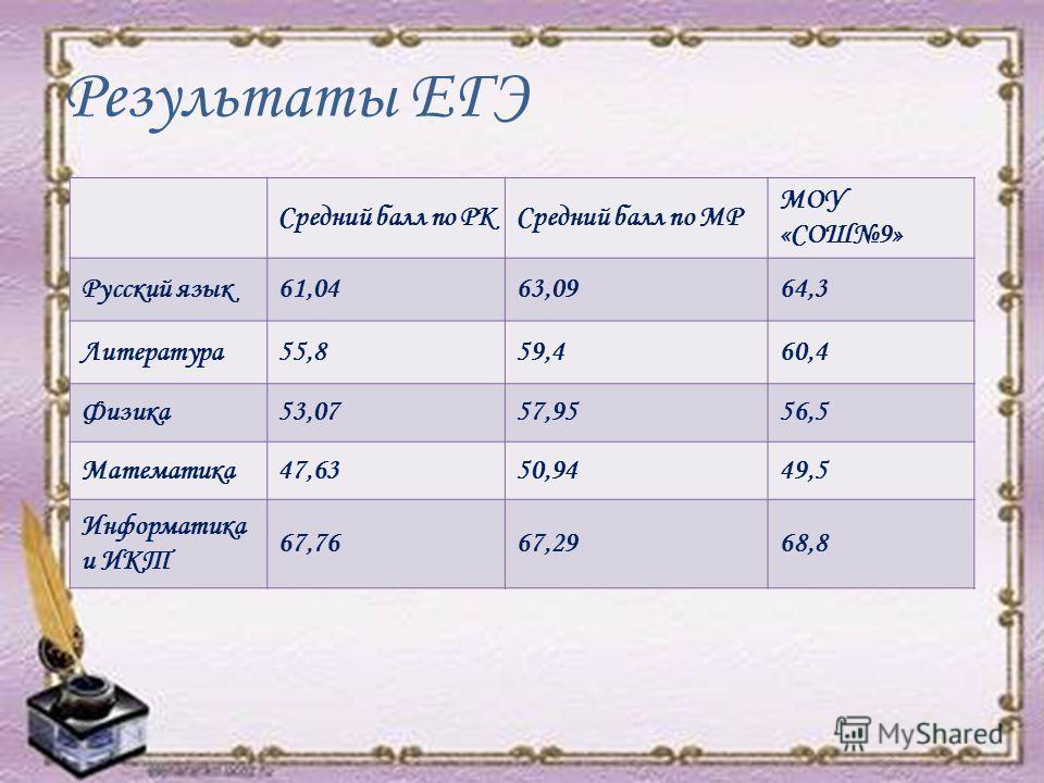 Результаты ЕГЭ Средний балл по РКСредний балл по МР МОУ «СОШ9» Русский язык61,0463,0964,3 Литература55,859,460,4 Физика53,0757,9556,5 Математика47,6350,9449,5 Информатика и ИКТ 67,7667,2968,8