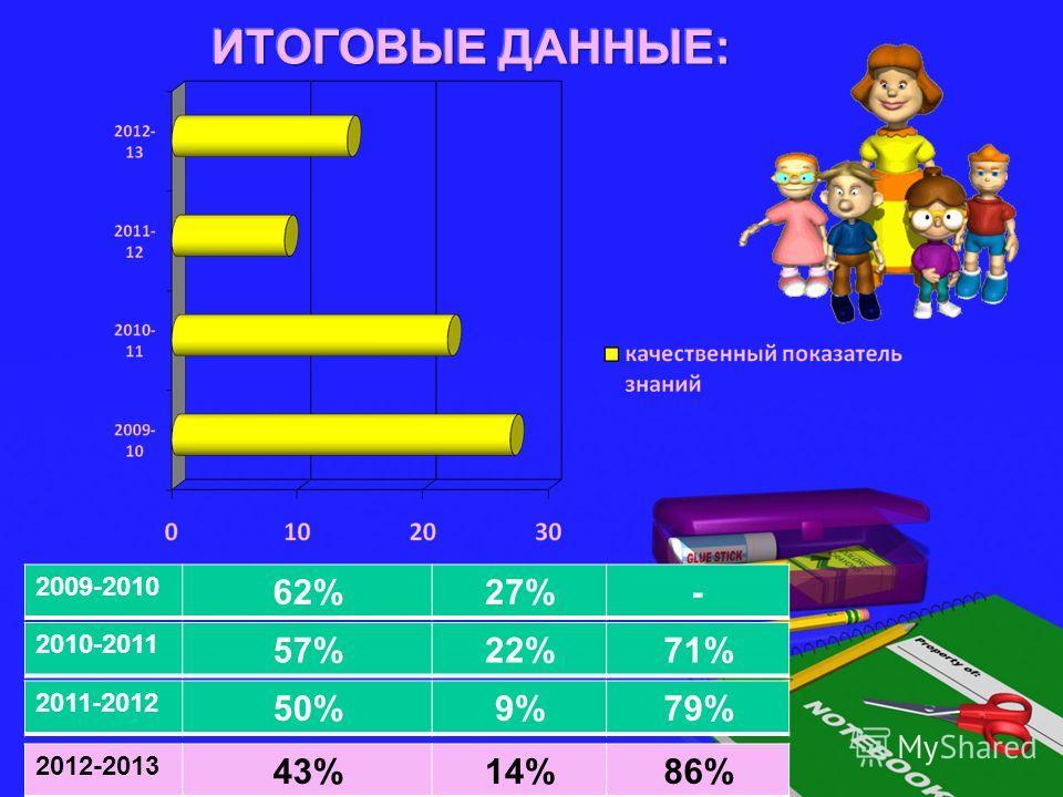2009-2010 62%27%- 2010-2011 57%22%71% 2011-2012 50%9%79% 2012-2013 43%14%86%