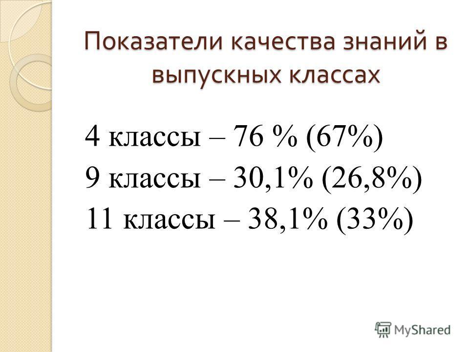 Показатели качества знаний в выпускных классах 4 классы – 76 % (67%) 9 классы – 30,1% (26,8%) 11 классы – 38,1% (33%)