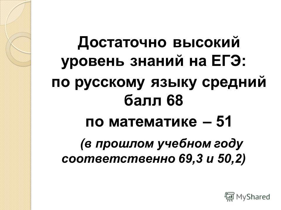 Достаточно высокий уровень знаний на ЕГЭ: по русскому языку средний балл 68 по математике – 51 (в прошлом учебном году соответственно 69,3 и 50,2)