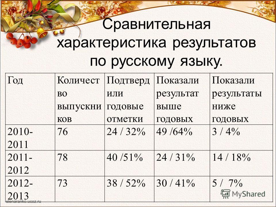 Сравнительная характеристика результатов по русскому языку. ГодКоличест во выпускни ков Подтверд или годовые отметки Показали результат выше годовых Показали результаты ниже годовых 2010- 2011 7624 / 32%49 /64%3 / 4% 2011- 2012 7840 /51%24 / 31%14 /