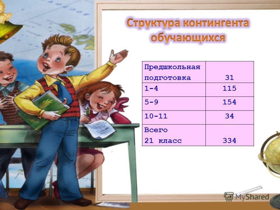 Предшкольная подготовка31 1-4115 5-9154 10-1134 Всего 21 класс334