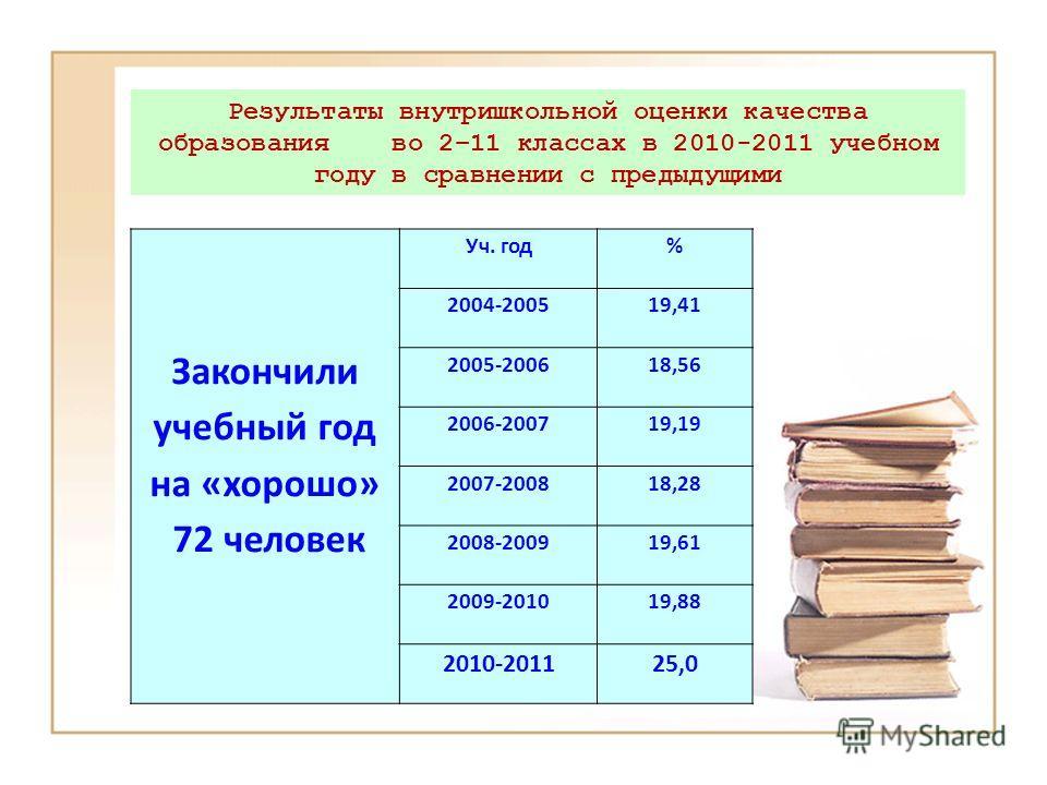 Закончили учебный год на «хорошо» 72 человек Уч. год% 2004-200519,41 2005-200618,56 2006-200719,19 2007-200818,28 2008-200919,61 2009-201019,88 2010-201125,0 Результаты внутришкольной оценки качества образования во 2–11 классах в 2010-2011 учебном го