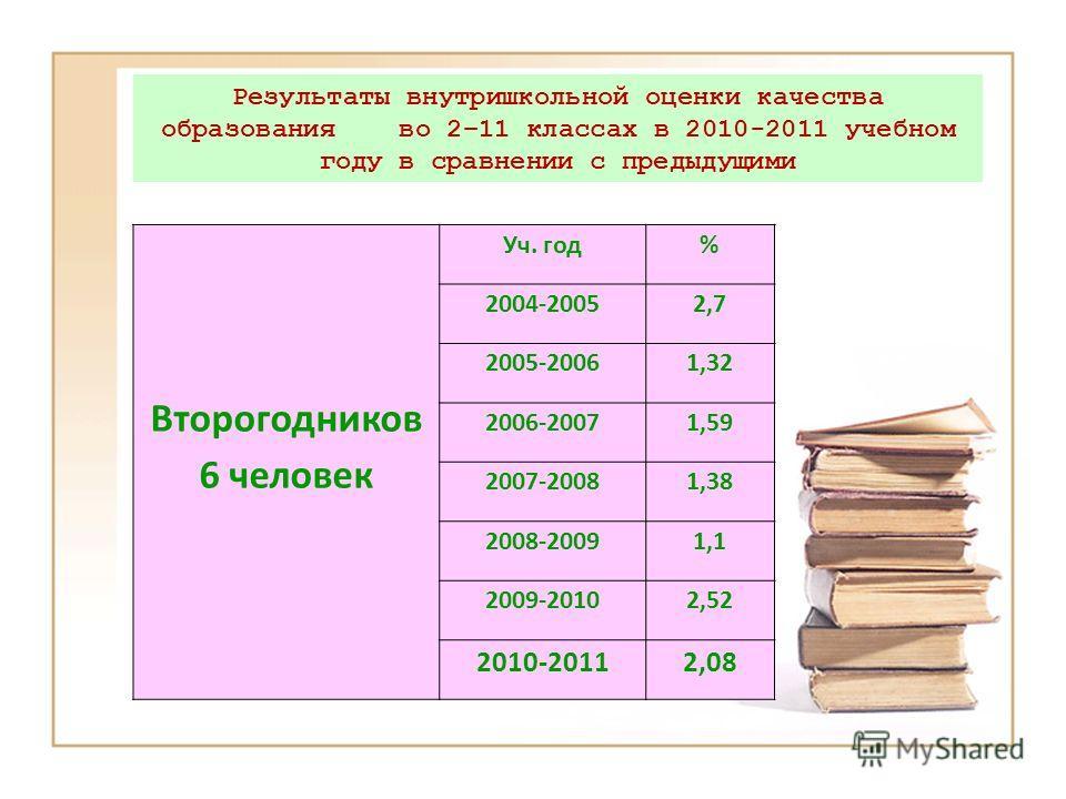 Второгодников 6 человек Уч. год% 2004-20052,7 2005-20061,32 2006-20071,59 2007-20081,38 2008-20091,1 2009-20102,52 2010-20112,08 Результаты внутришкольной оценки качества образования во 2–11 классах в 2010-2011 учебном году в сравнении с предыдущими