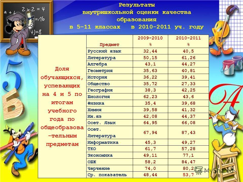Доля обучающихся, успевающих на 4 и 5 по итогам учебного года по общеобразова -тельным предметам Предмет 2009-2010 % 2010-2011 % Русский язык32,4440,5 Литература50,1561,26 Алгебра43,144,27 Геометрия35,6340,81 История36,2239,41 Общество35,7227,33 Геог