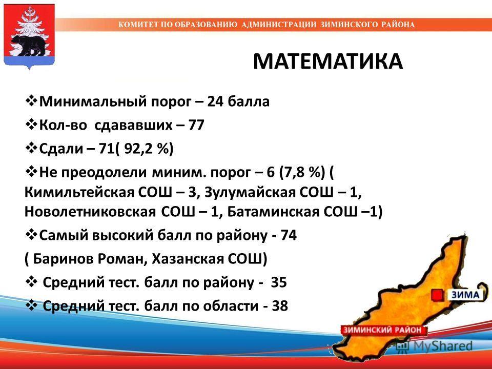 МАТЕМАТИКА Минимальный порог – 24 балла Кол-во сдававших – 77 Сдали – 71( 92,2 %) Не преодолели миним. порог – 6 (7,8 %) ( Кимильтейская СОШ – 3, Зулумайская СОШ – 1, Новолетниковская СОШ – 1, Батаминская СОШ –1) Самый высокий балл по району - 74 ( Б