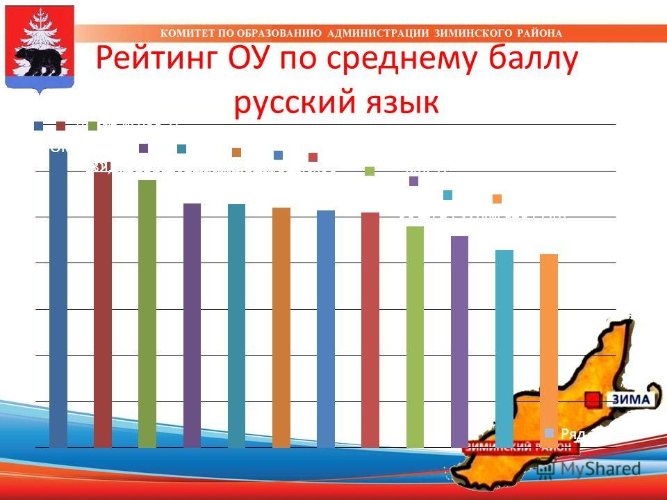 Рейтинг ОУ по среднему баллу русский язык