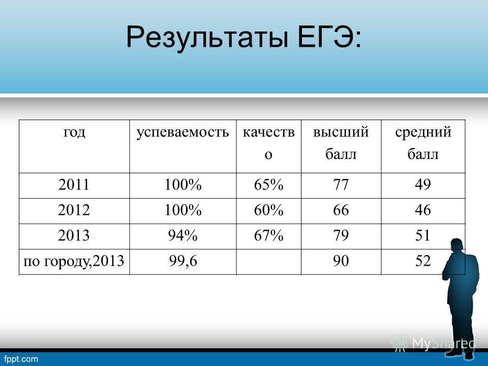Результаты ЕГЭ: годуспеваемость качеств о высший балл средний балл 2011100%65%7749 2012100%60%6646 201394%67%7951 по городу,201399,69052