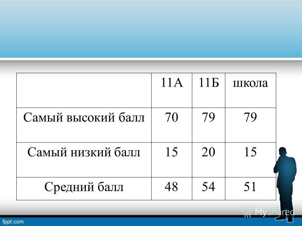 11А11Бшкола Самый высокий балл7079 Самый низкий балл152015 Средний балл485451
