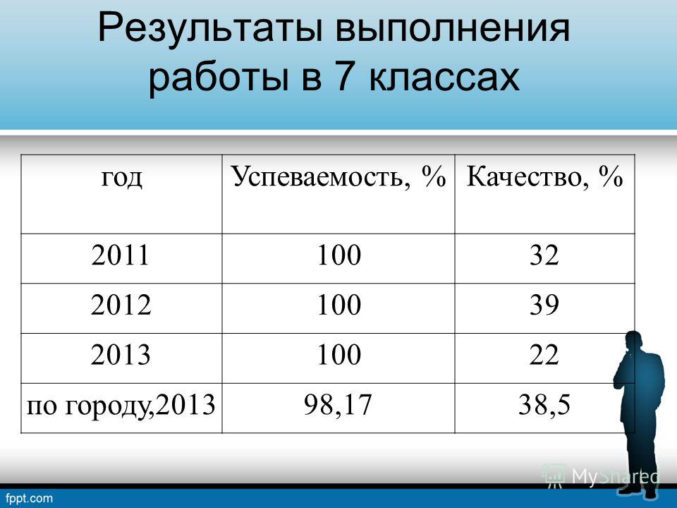 Результаты выполнения работы в 7 классах годУспеваемость, %Качество, % 201110032 201210039 201310022 по городу,201398,1738,5
