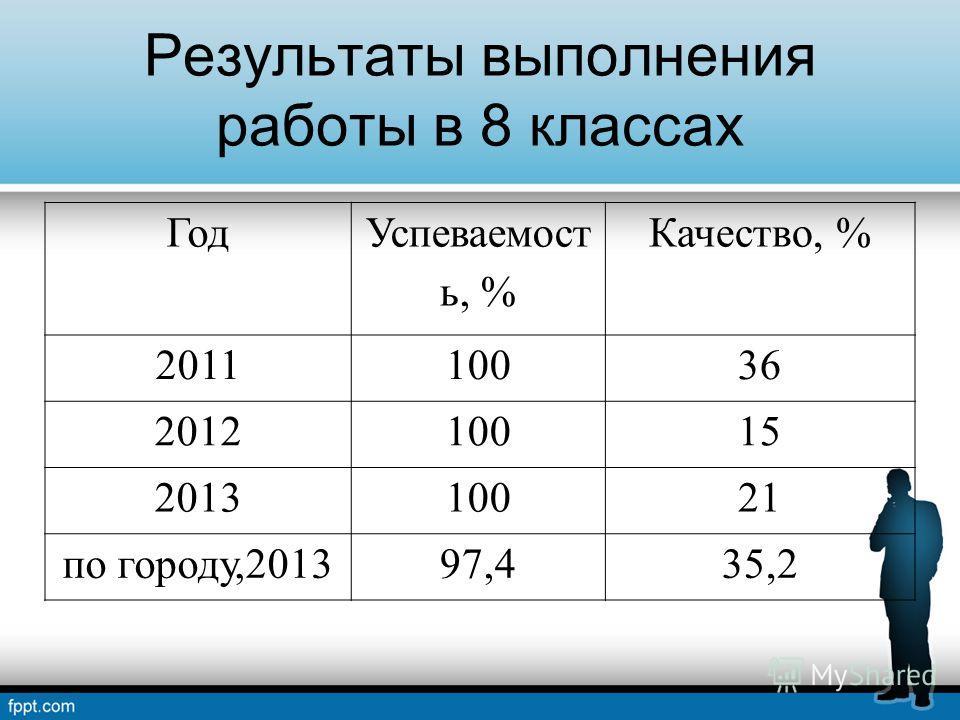 Результаты выполнения работы в 8 классах Год Успеваемост ь, % Качество, % 201110036 201210015 201310021 по городу,201397,435,2