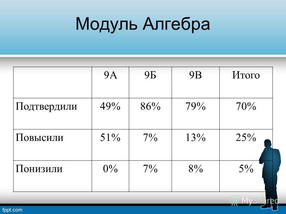 Модуль Алгебра 9А9Б9ВИтого Подтвердили49%86%79%70% Повысили51%7%13%25% Понизили0%7%8%5%