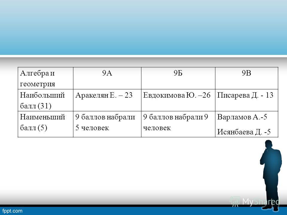 Алгебра и геометрия 9А9Б9В Наибольший балл (31) Аракелян Е. – 23Евдокимова Ю. –26Писарева Д. - 13 Наименьший балл (5) 9 баллов набрали 5 человек 9 баллов набрали 9 человек Варламов А.-5 Исянбаева Д. -5