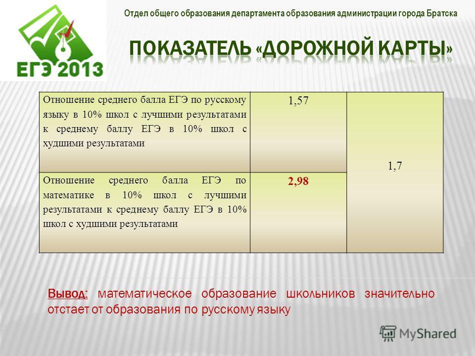 Отдел общего образования департамента образования администрации города Братска Отношение среднего балла ЕГЭ по русскому языку в 10% школ с лучшими результатами к среднему баллу ЕГЭ в 10% школ с худшими результатами 1,57 1,7 Отношение среднего балла Е