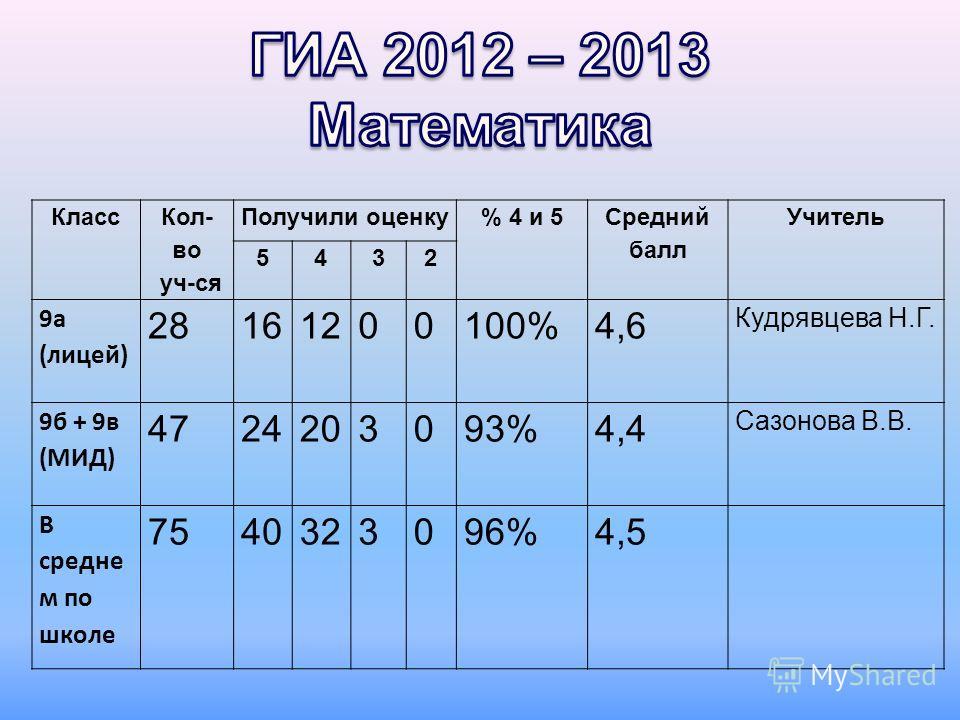 Класс Кол- во уч-ся Получили оценку% 4 и 5 Средний балл Учитель 5432 9а (лицей) 28161200100%4,6 Кудрявцева Н.Г. 9б + 9в (МИД) 4724203093%4,4 Сазонова В.В. В средне м по школе 7540323096%4,5