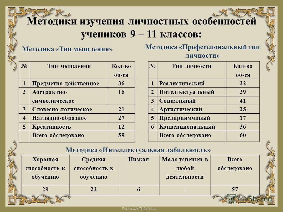 FokinaLida.75@mail.ru Методики изучения личностных особенностей учеников 9 – 11 классов: Тип мышления Кол-во об-ся 1Предметно-действенное36 2 Абстрактно- символическое 16 3Словесно-логическое2121 4Наглядно-образное2727 5Креативность1212 Всего обследо