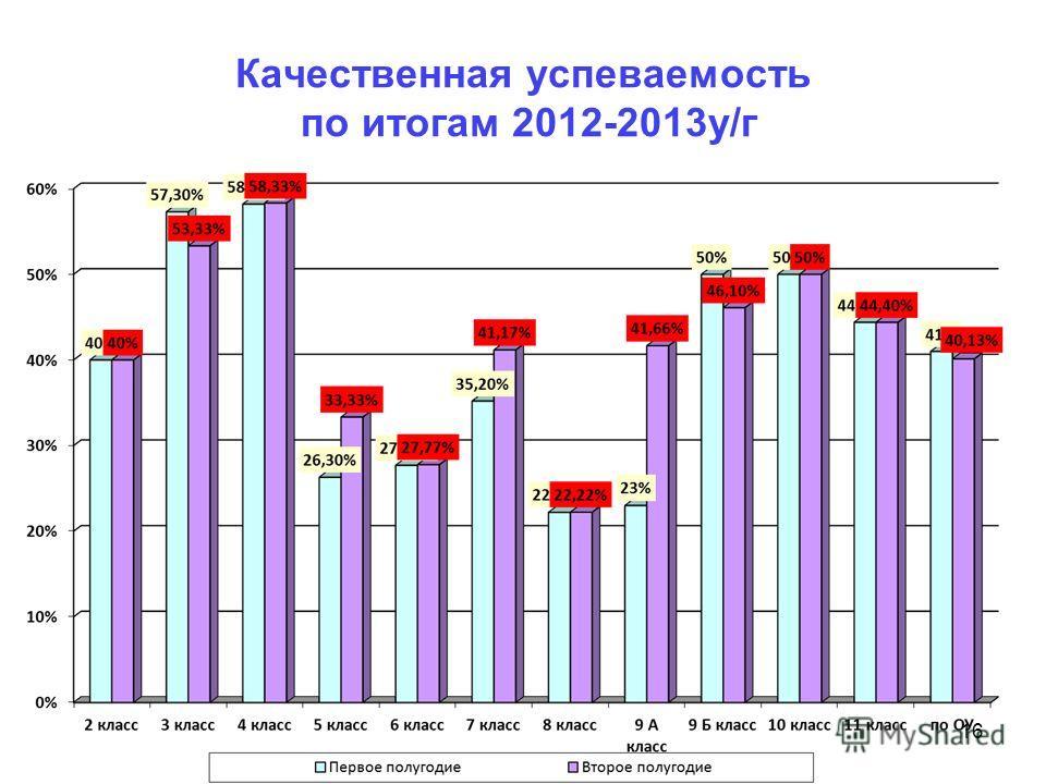 Качественная успеваемость по итогам 2012-2013у/г 16