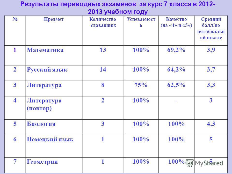 Результаты переводных экзаменов за курс 7 класса в 2012- 2013 учебном году ПредметКоличество сдававших Успеваемост ь Качество (на «4» и «5») Средний балл/по пятибалльн ой шкале 1Математика13100%69,2%3,9 2Русский язык14100%64,2%3,7 3Литература875%62,5