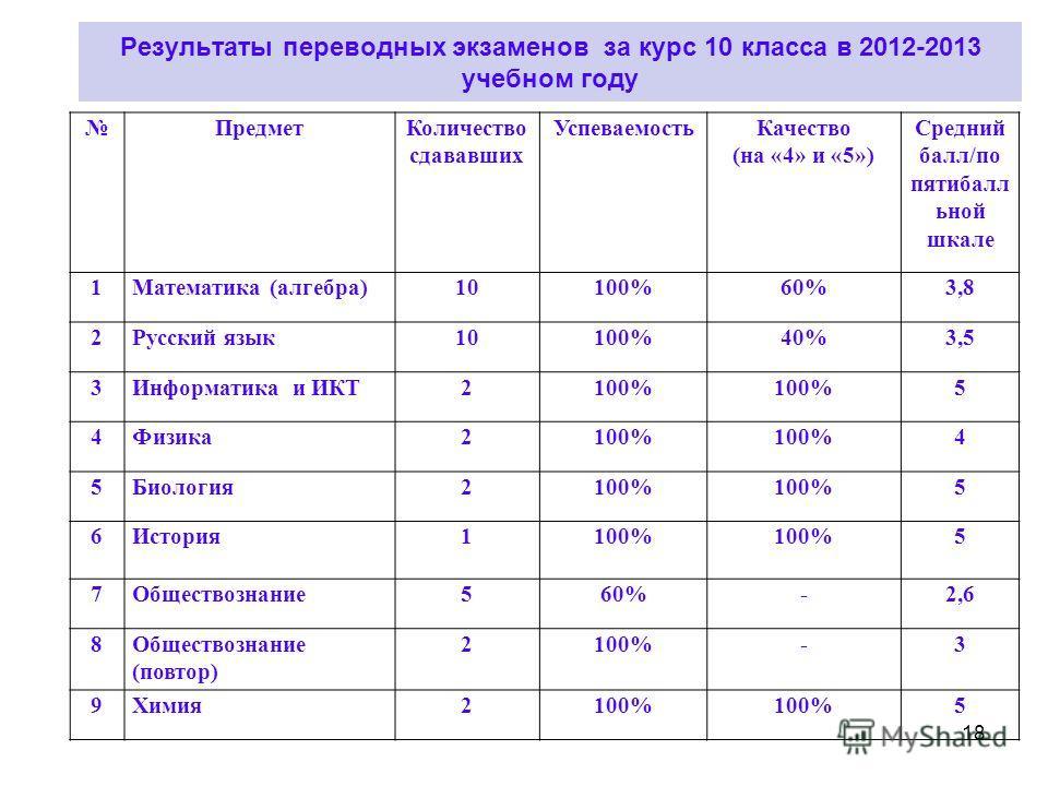 Результаты переводных экзаменов за курс 10 класса в 2012-2013 учебном году ПредметКоличество сдававших УспеваемостьКачество (на «4» и «5») Средний балл/по пятибалл ьной шкале 1Математика (алгебра)10100%60%3,8 2Русский язык10100%40%3,5 3Информатика и