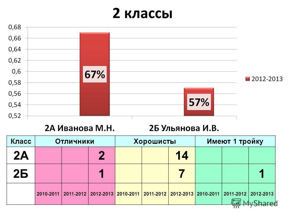 2 классы КлассОтличникиХорошистыИмеют 1 тройку 2А 2 14 2Б 1 71 2010-20112011-20122012-20132010-20112011-20122012-20132010-20112011-20122012-2013